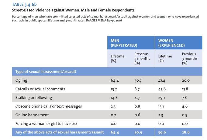 Kobiety lubią być molestowane? Tabela pokazująca że chodzi o spojrzenia.