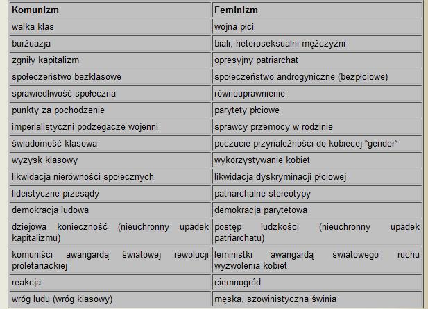 feminizm jest jak komunizm