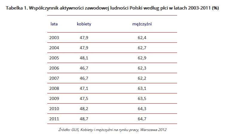 Mezalians po polsku, czyli ona i truteń. Co piątą rodzinę utrzymuje kobieta