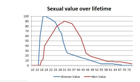 Małżeństwa i rozwody, czyli feminizm niszczy wartości 3