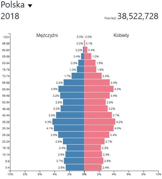 Wpływ imigracji mężczyzn na rynek matrymonialny 5