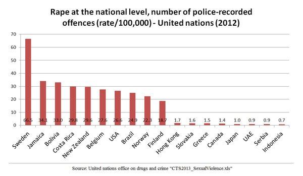 Gwałty imigrantów w Szwecji (muzułmanie)
