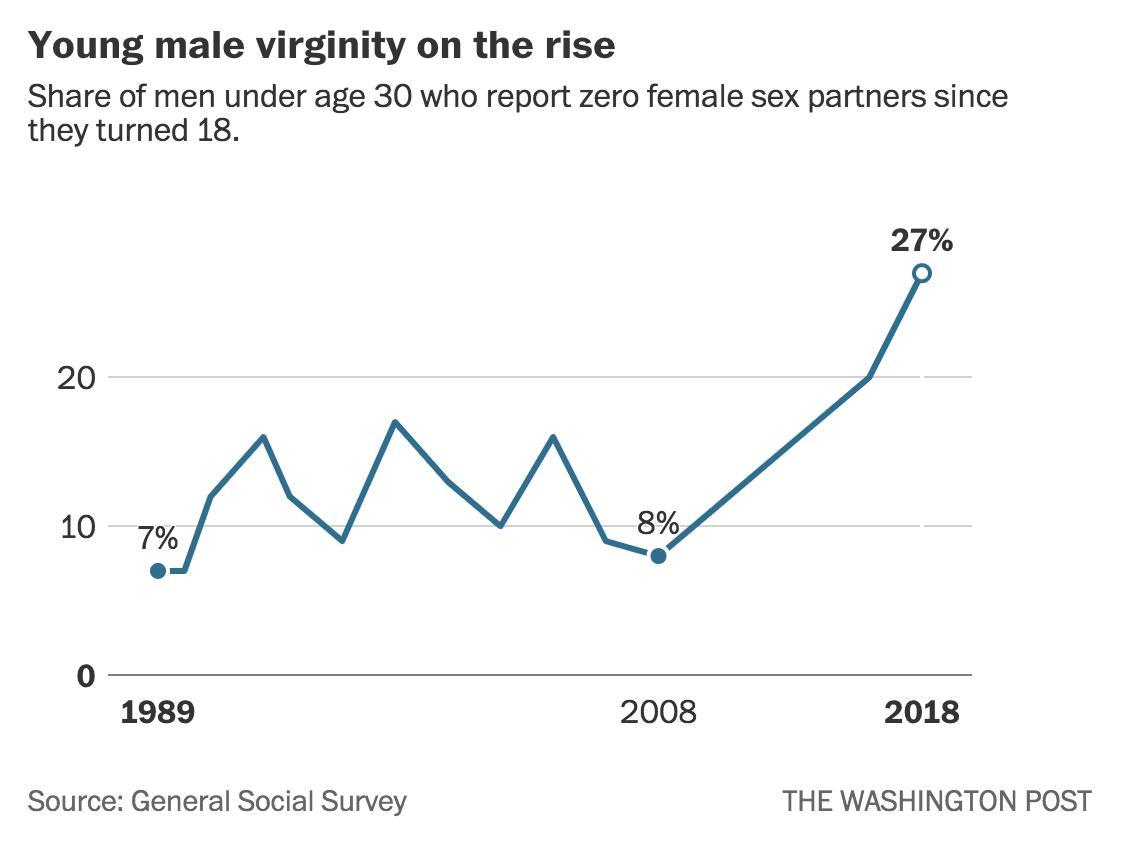 rośnie liczba prawiczków nieuprawiających seksu