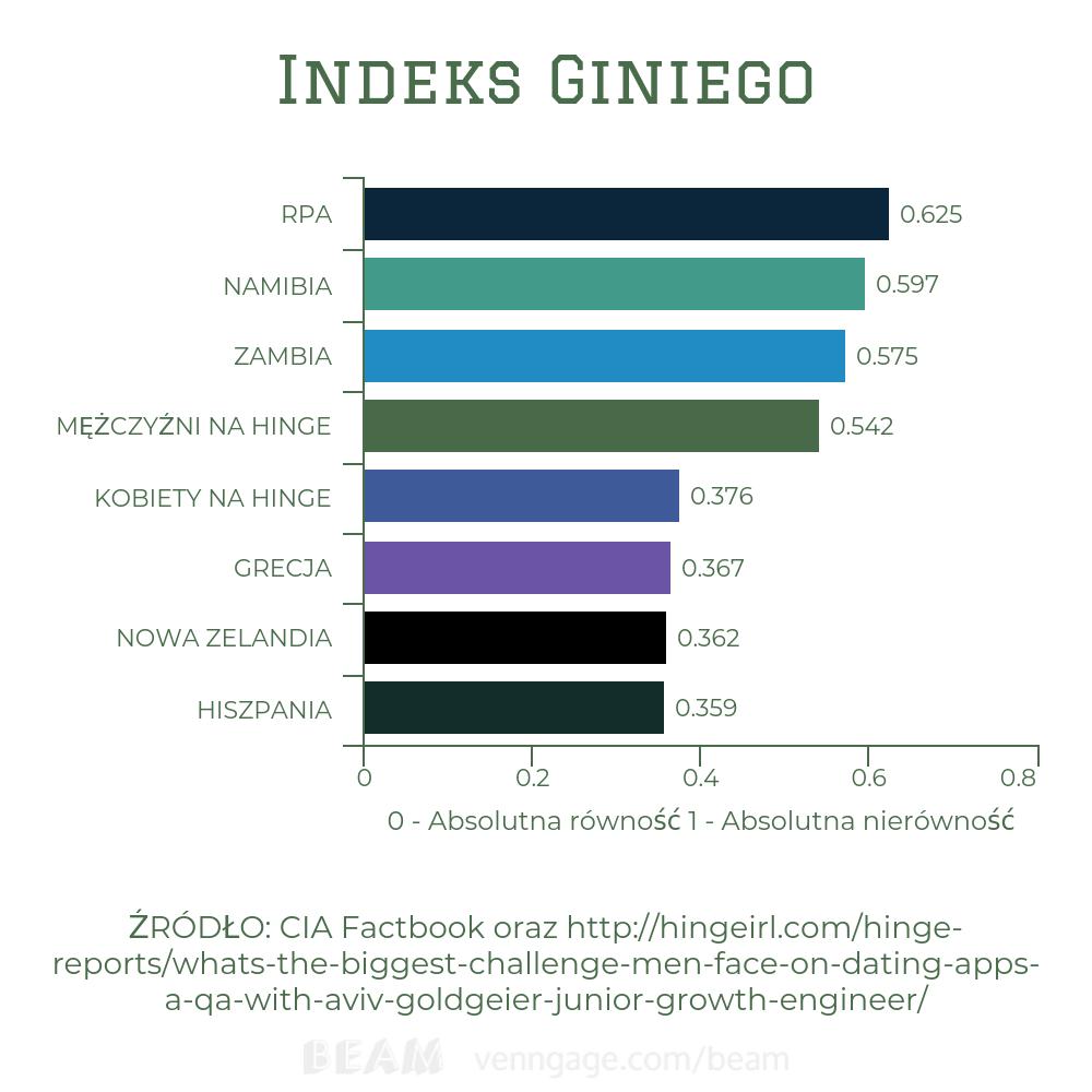 indeks giniego