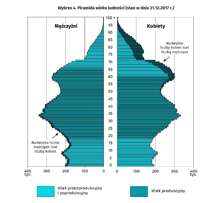 piramida ludności