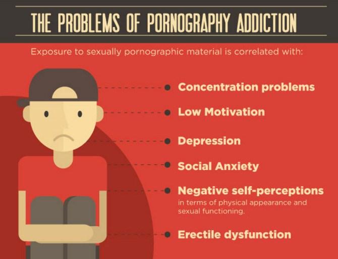 pornografia, a problemy