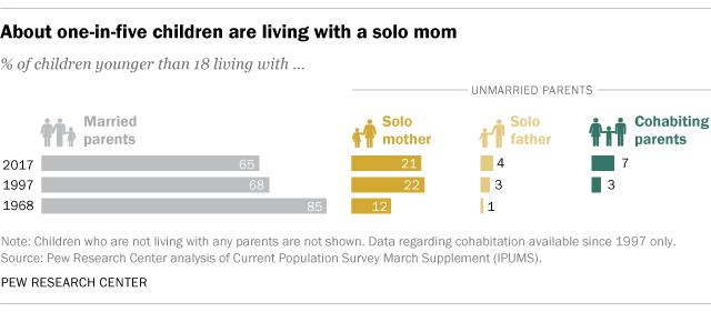 statystyki samotnego rodzicielstwa