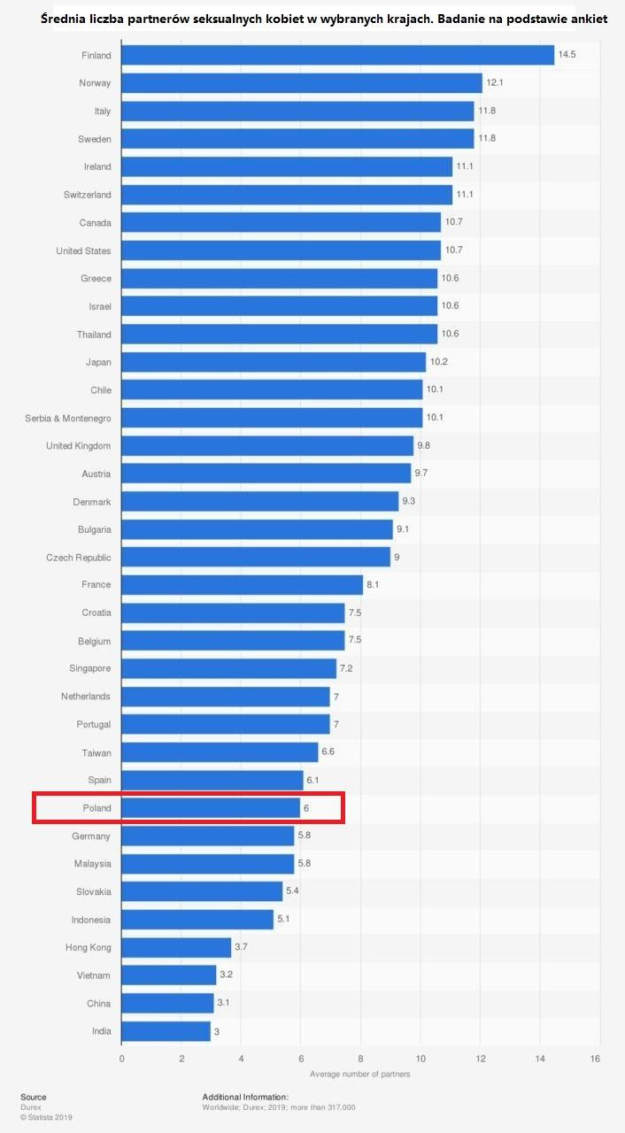średnia liczba partnerów seksualnych kobiet